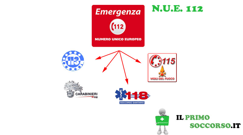 Nuovo Numero Europeo: N.U.E. 112